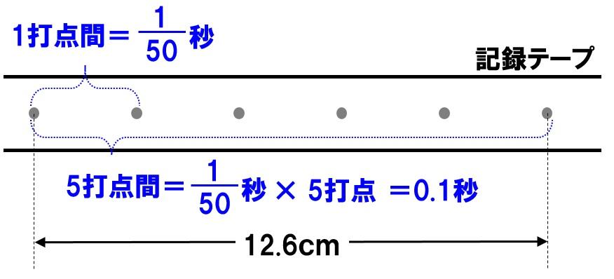 記録テープ 東日本
