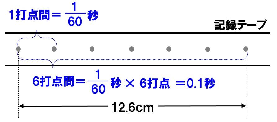 記録テープ 西日本