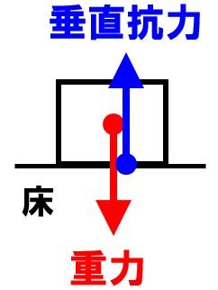 2力のつり合い 垂直抗力