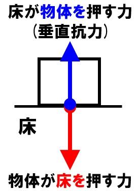 作用・反作用 垂直抗力