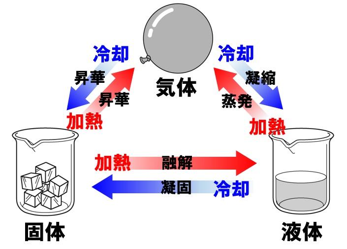 状態変化 物質の三態