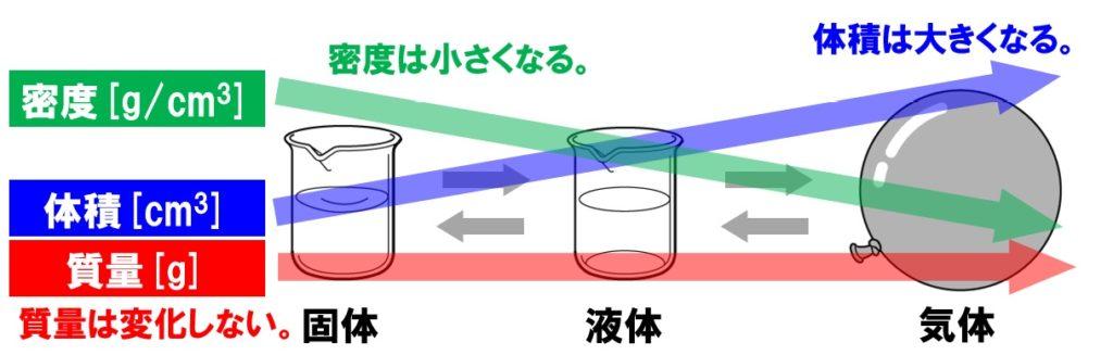 ろうの状態変化と質量・体積・密度