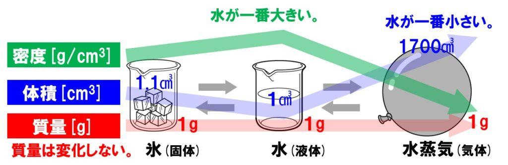 水の状態変化と質量・体積・密度
