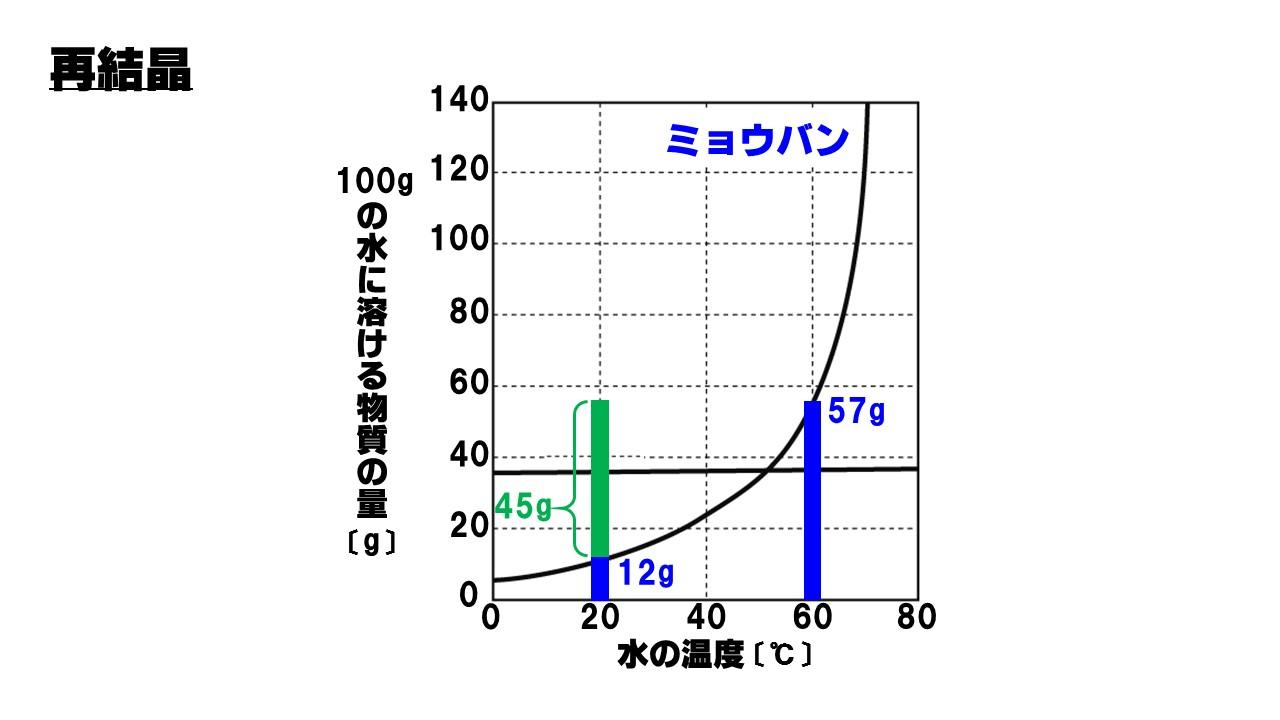 中1理科「溶解度と再結晶」頻出...