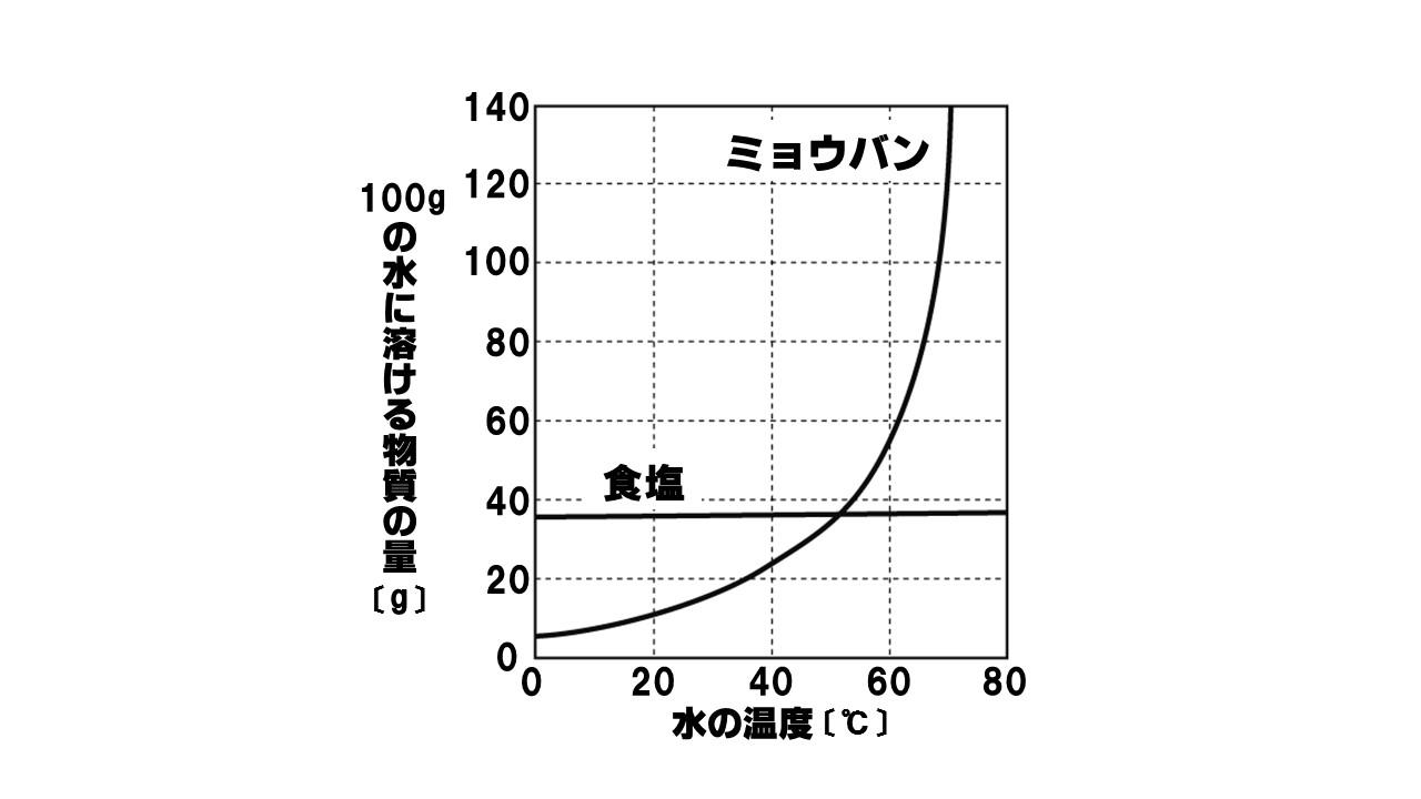 溶解度のグラフ