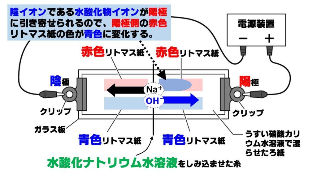 水酸化物イオンの移動