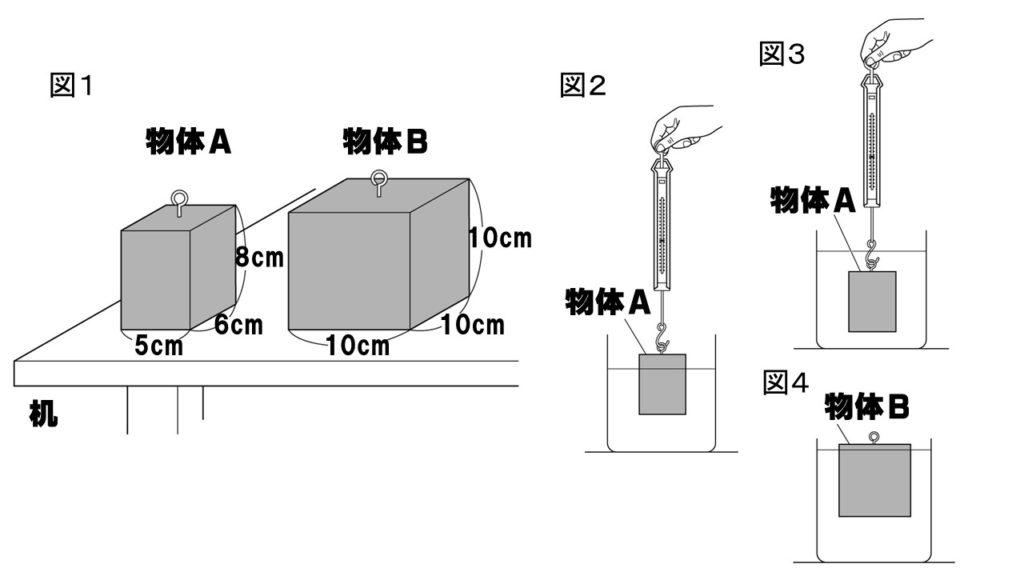 圧力や水圧・浮力
