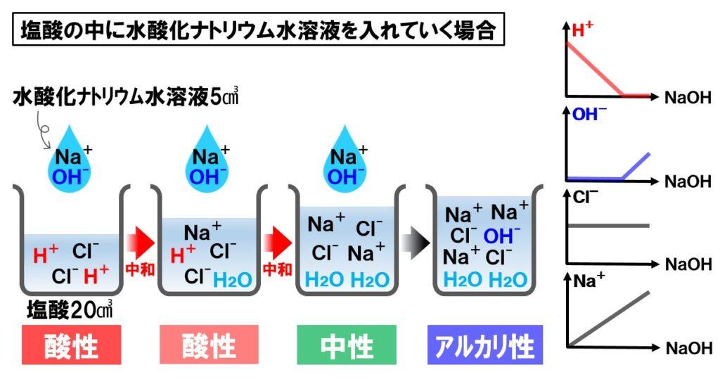 塩酸と水酸化ナトリウム水溶液の中和