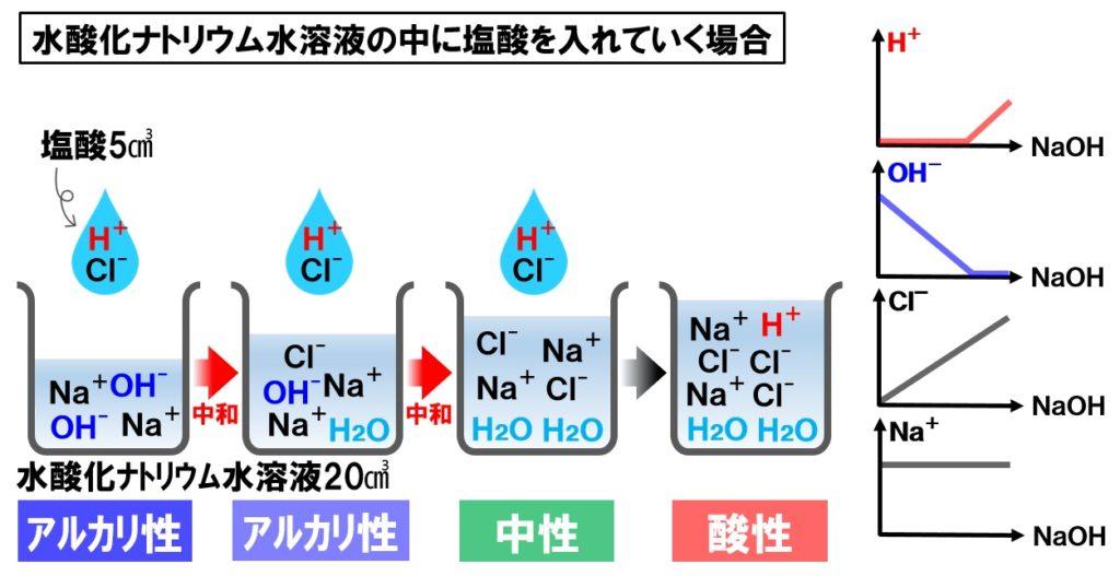 水酸化ナトリウム水溶液と塩酸の中和