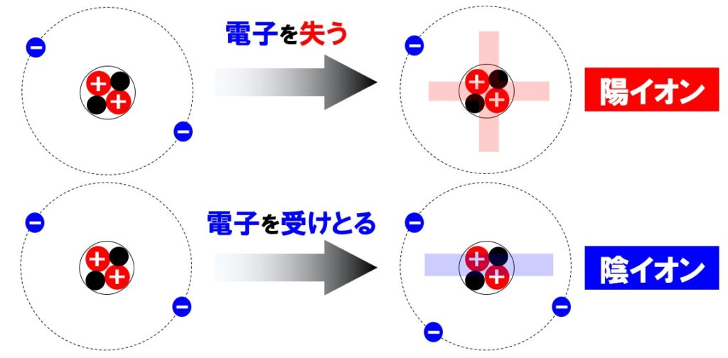 原子とイオン