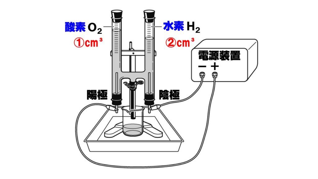 水の電気分解