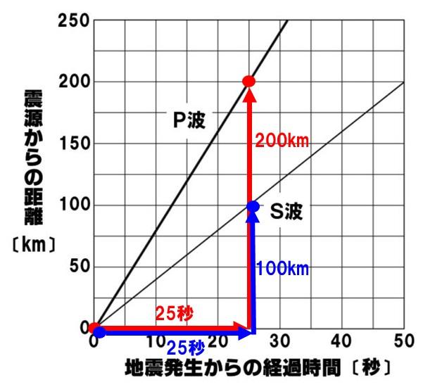 地震の計算方法
