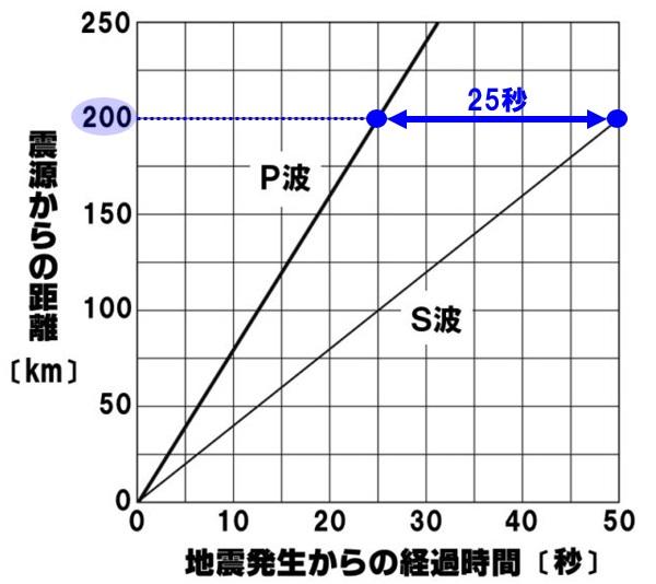 グラフから初期微動継続時間を読み取る