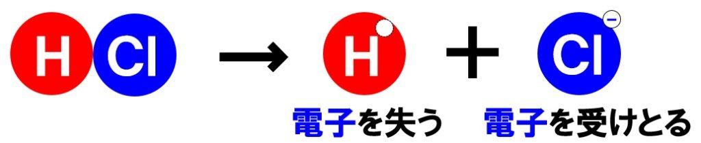 塩化水素の電離 酸と塩基