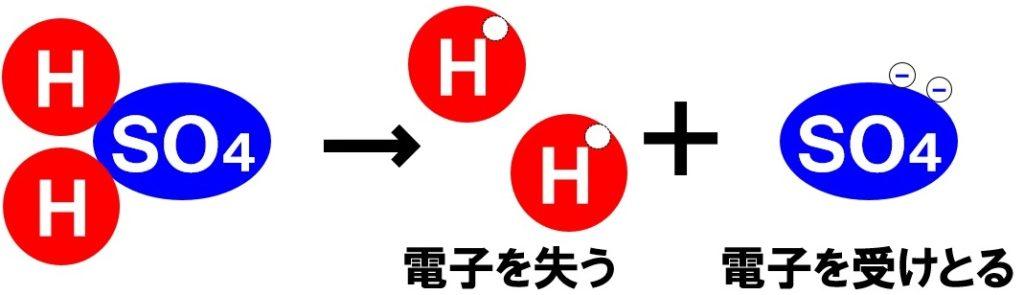 硫酸の電離 酸と塩基