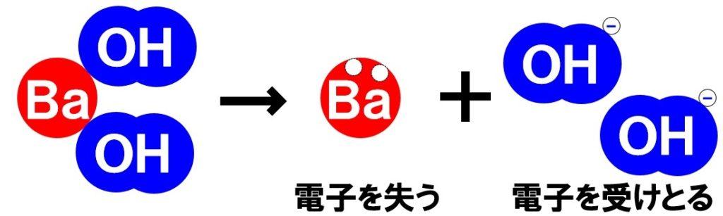 水酸化バリウムの電離 酸と塩基