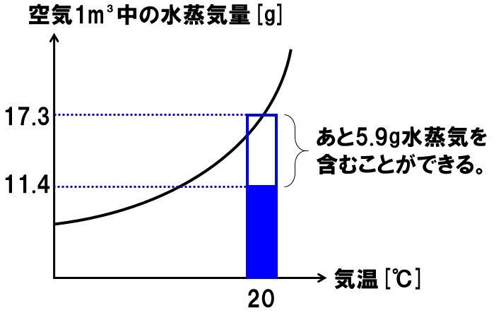 水蒸気量と飽和水蒸気量