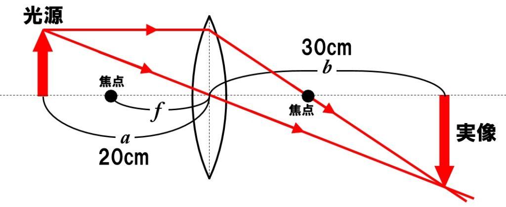 焦点距離の公式