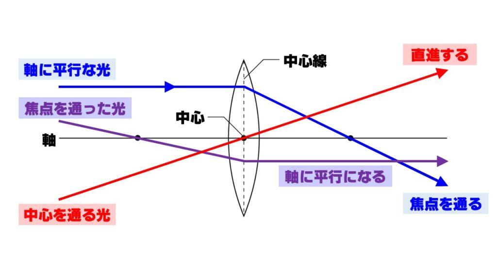 凸レンズ作図