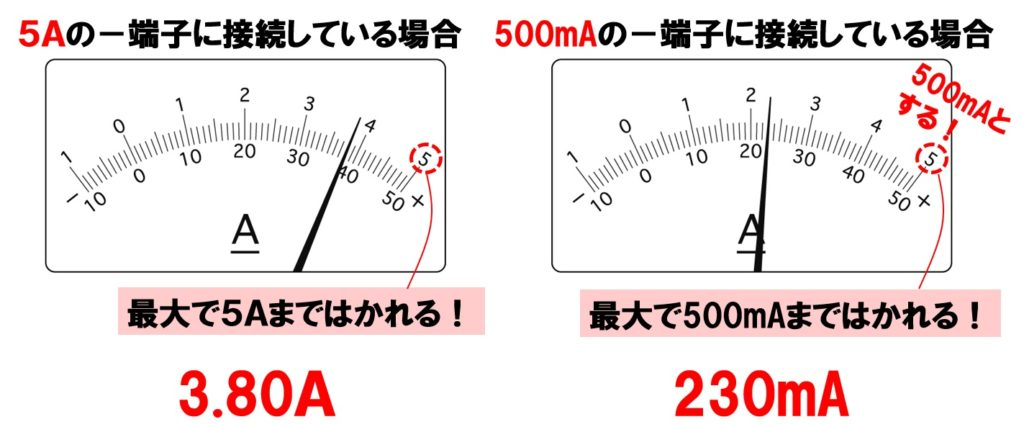 電流計の見方