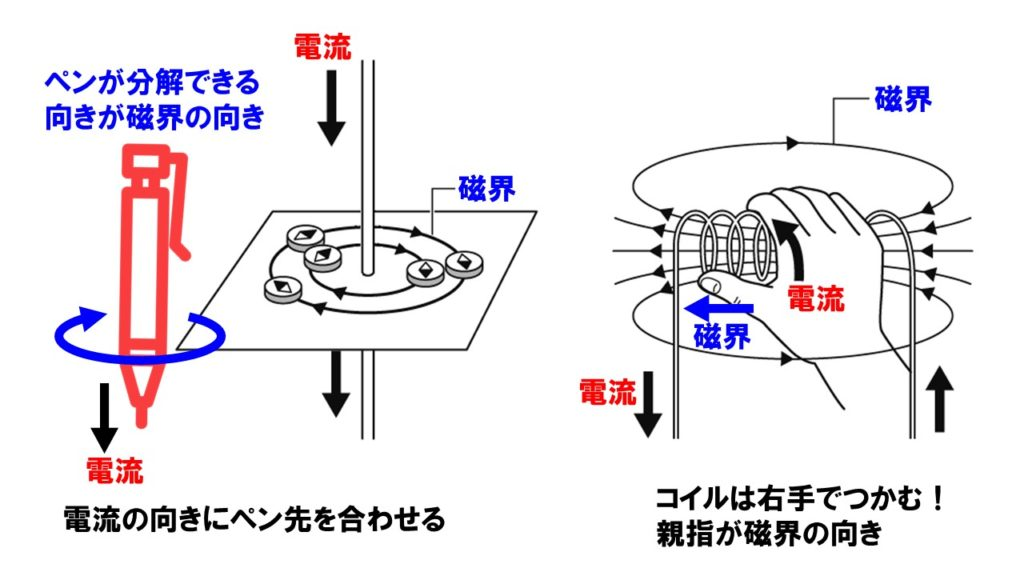 電流と磁界
