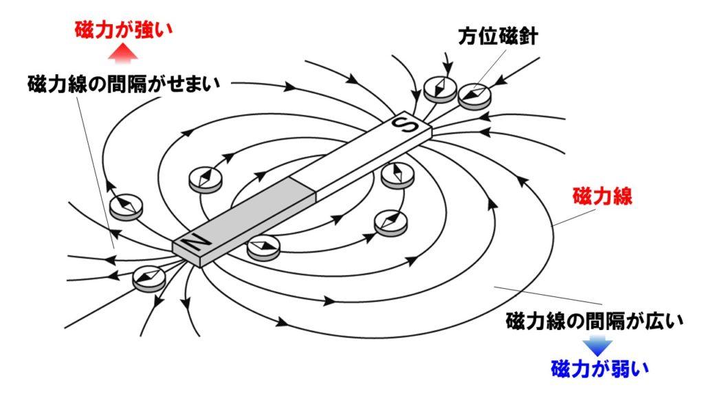 磁石と磁界