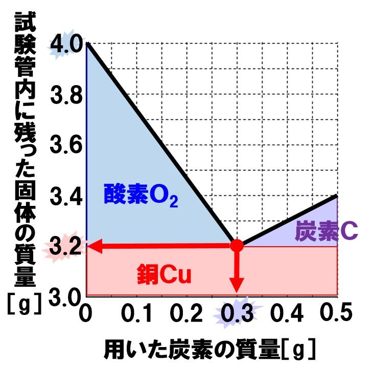 酸化銅の還元のグラフ