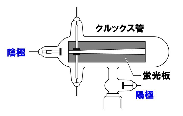 中2理科「真空放電」陰極と陽極の場所を覚える!