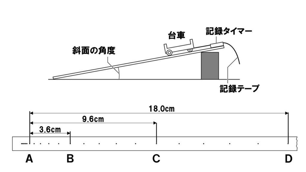 斜面上の台車の運動