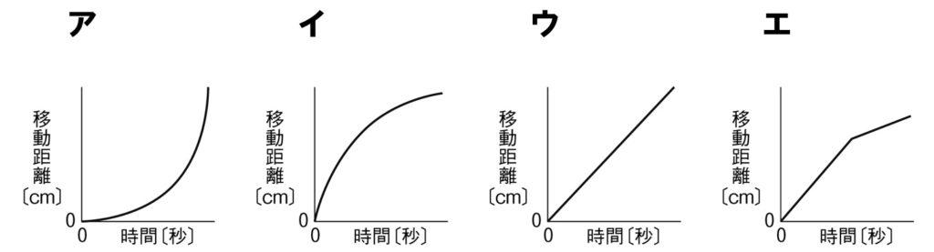 移動距離のグラフ
