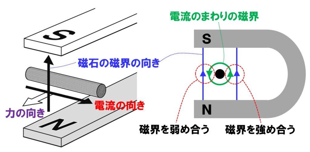 電流が磁界から受ける力