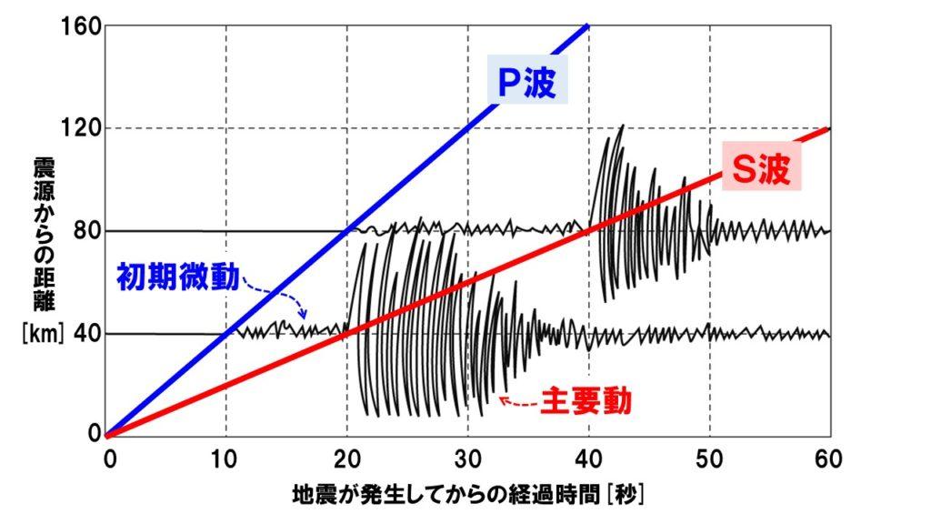 地震の波とゆれ