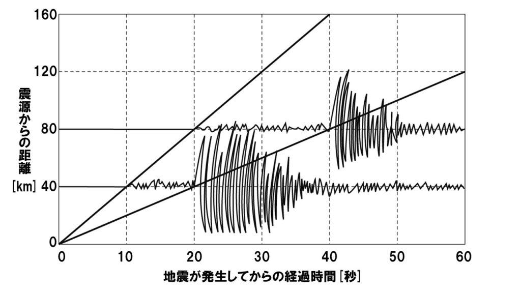 地震のグラフ