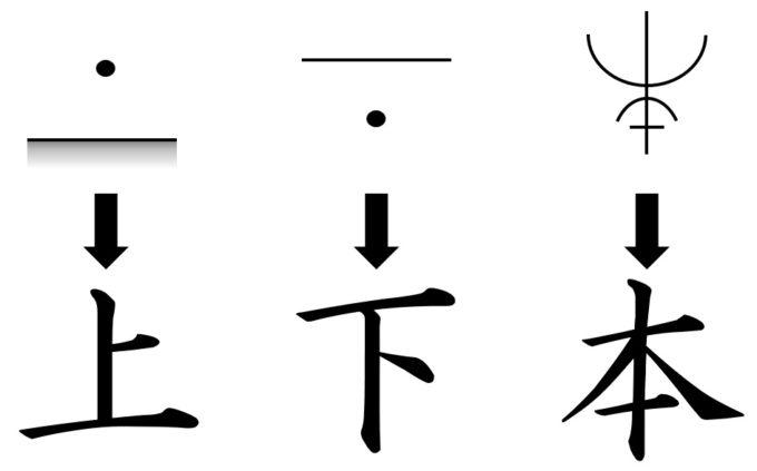 漢字の成り立ち「指示文字」