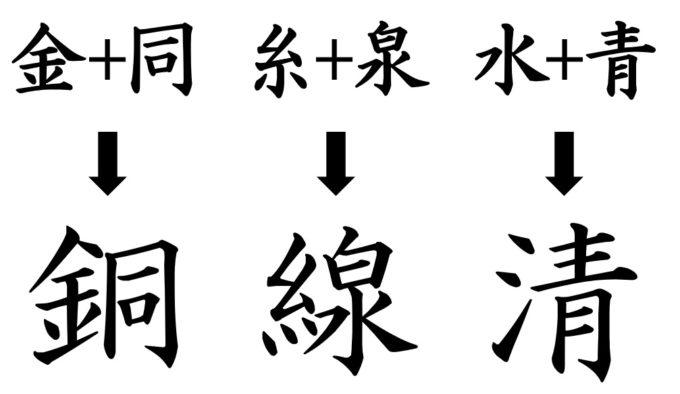 漢字の成り立ち「形声文字」