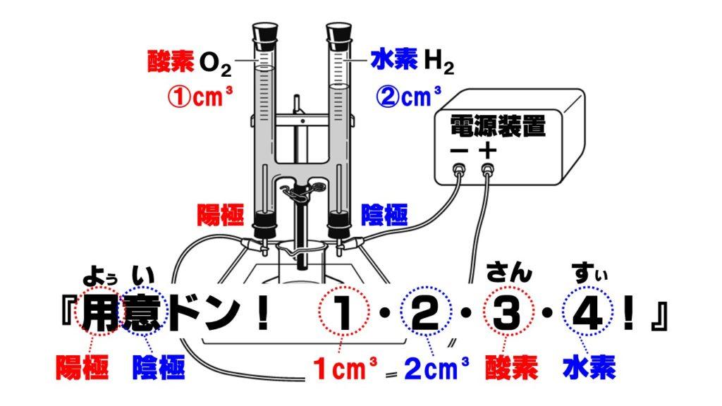 分解 式 反応 電気 水 の 化学