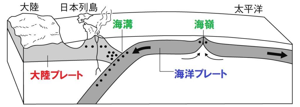 海溝と海嶺