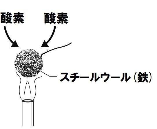 スチールウールの酸化