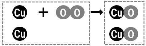 銅の酸化のモデル図