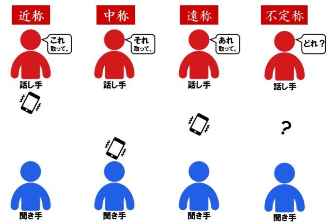 指示語の種類