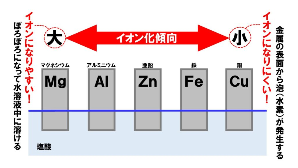 イオン化傾向1