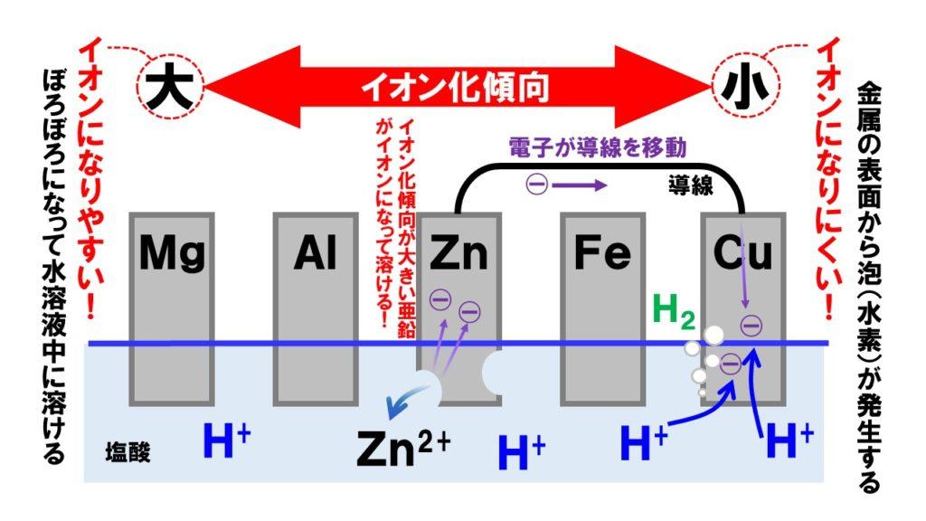 イオン化傾向2