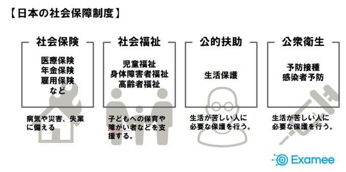 日本の社会保障制度