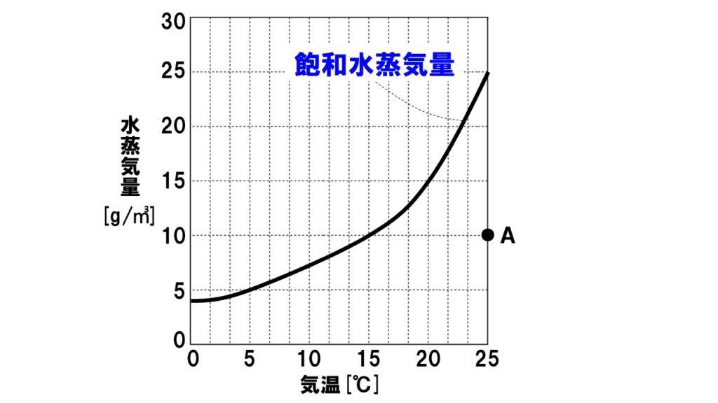 飽和水蒸気量1