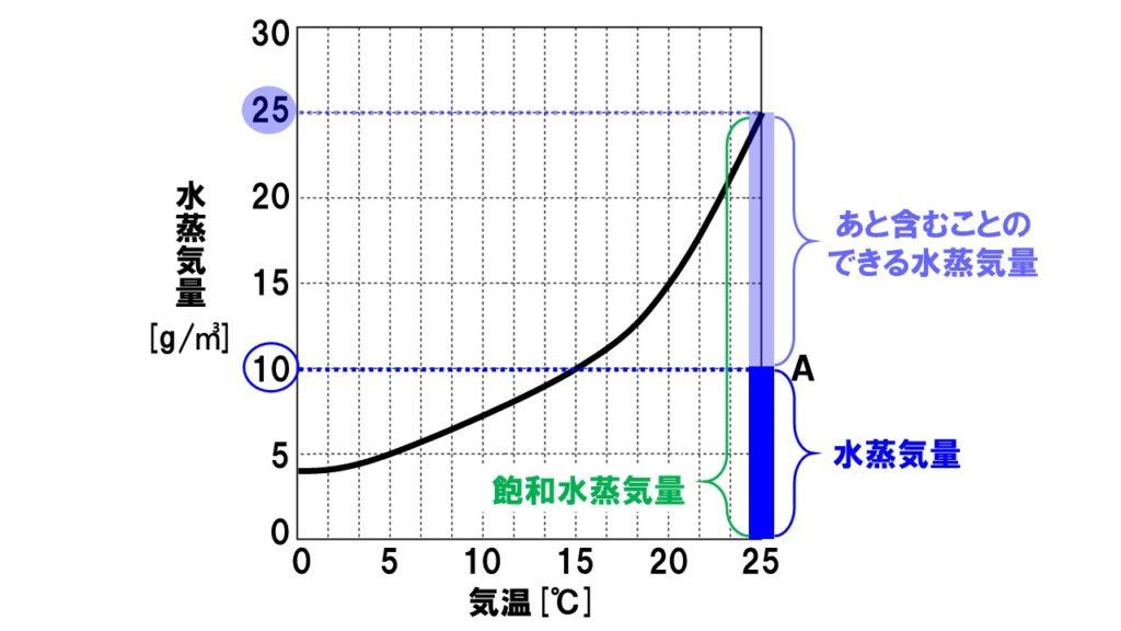 飽和水蒸気量2