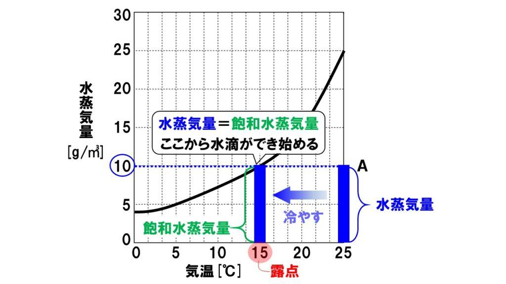 飽和水蒸気量4