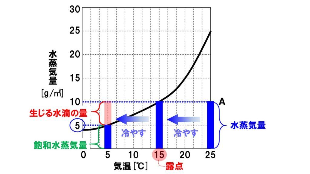 飽和水蒸気量5