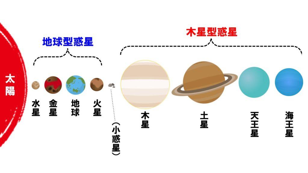 太陽系の惑星の分類