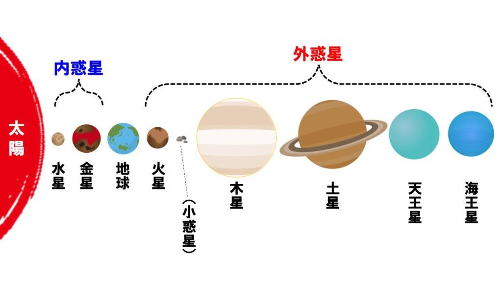 内惑星と外惑星