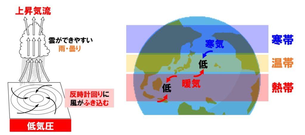 温帯低気圧1